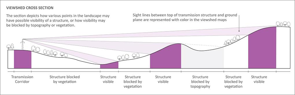 Illustration from Northern Pass Transmission Visual Impact Assessment